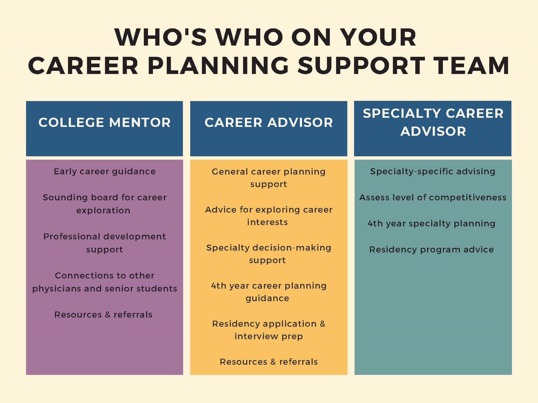 Chart explaining the roles of the three types of career planning supports