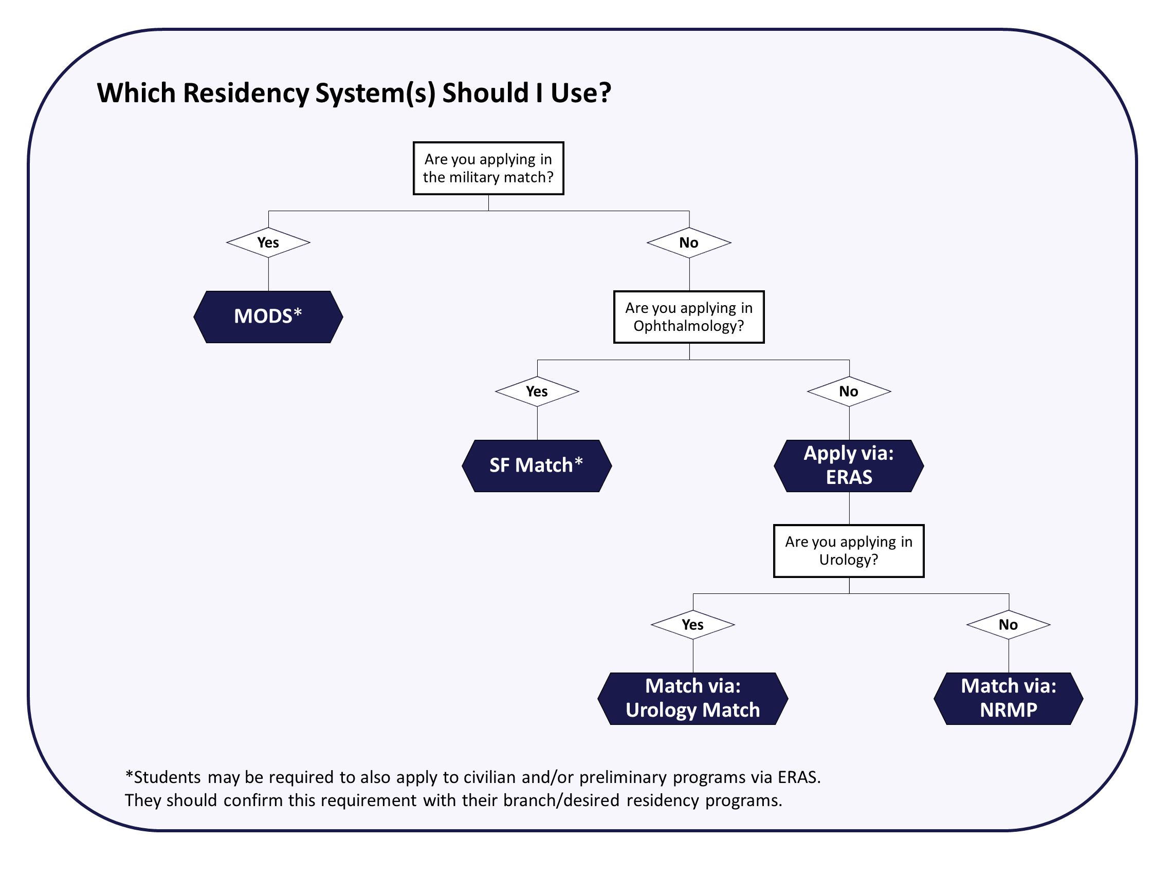 flowchart explaining US based residency application and match systems
